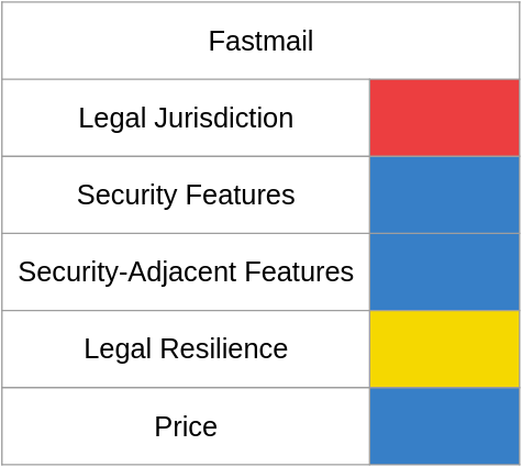 A chart of email shenanigan risk with Fastmail