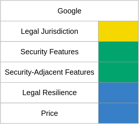 A chart of email shenanigan risk with Google