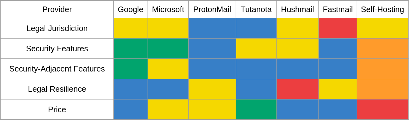 A group chart of email shenanigan risk