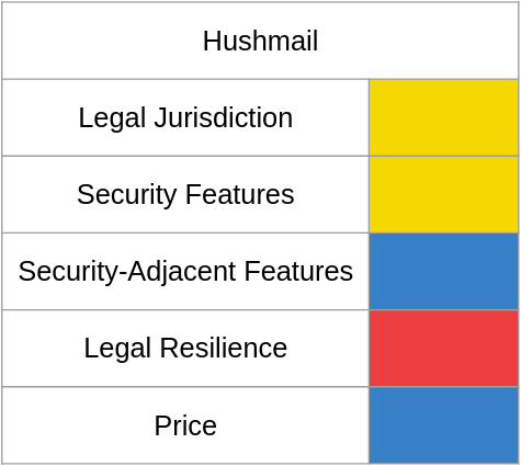 A chart of email shenanigan risk with Hushmail