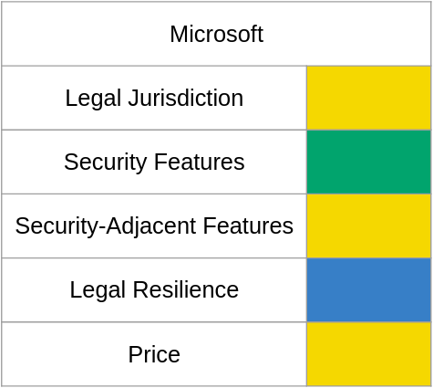 A chart of email shenanigan risk with Microsoft