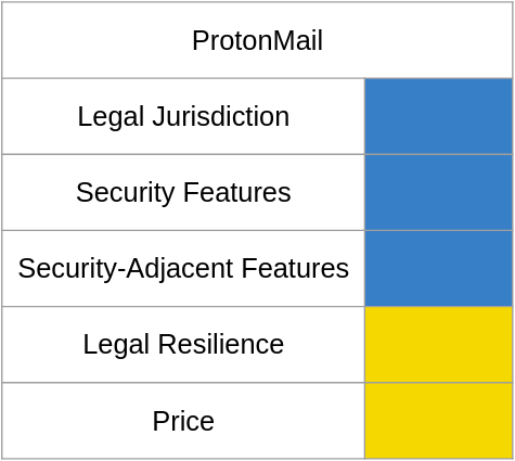A chart of email shenanigan risk with ProtonMail