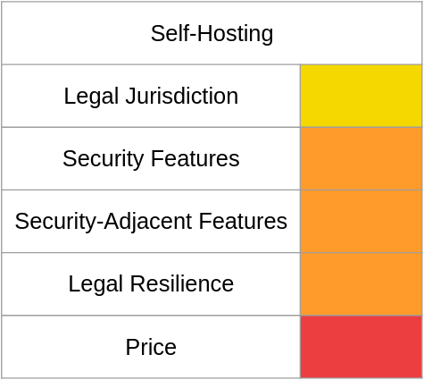 A chart of email shenanigan risk with self-hosting email