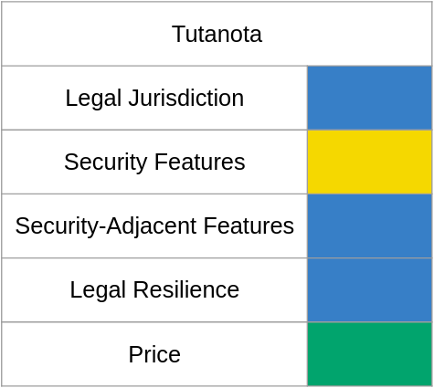 A chart of email shenanigan risk with Tutanota